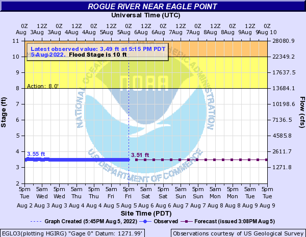 Rogue River Flows at Dodge Bridge