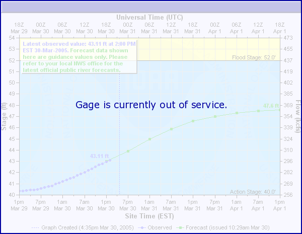 Live river Gauge from NOAA