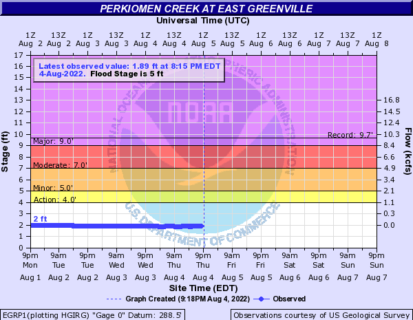 Perkiomen Creek at East Greenville
