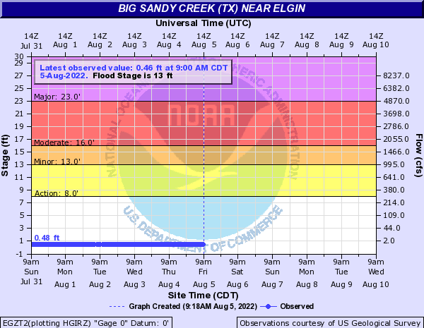 Big Sandy Creek (TX) near Elgin