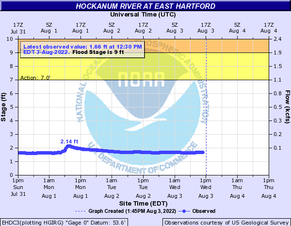 Hockanum River at East Hartford