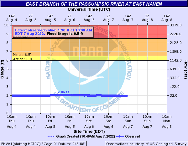 East Branch of the Passumpsic River at East Haven