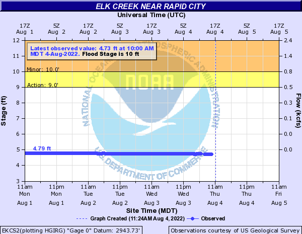 Elk Creek near Rapid City