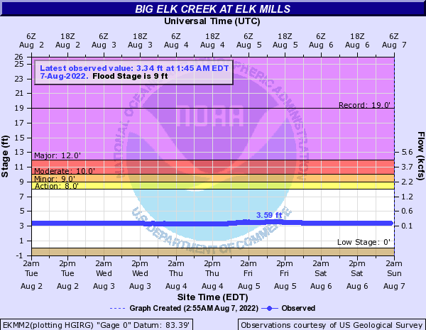 Big Elk Creek at Elk Mills