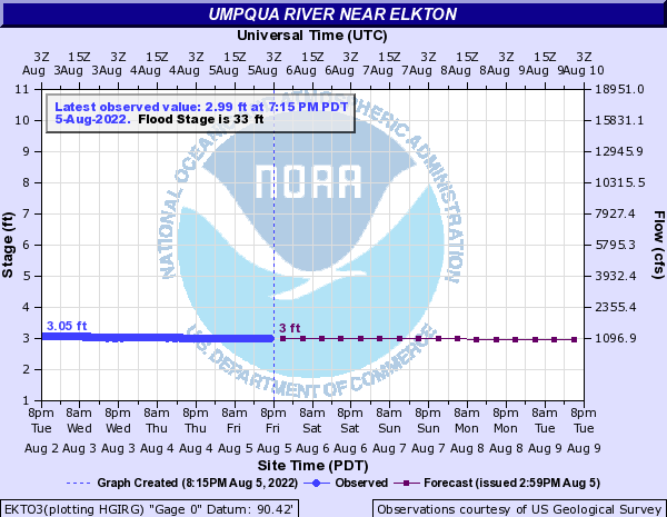 Umpqua River near Elkton
