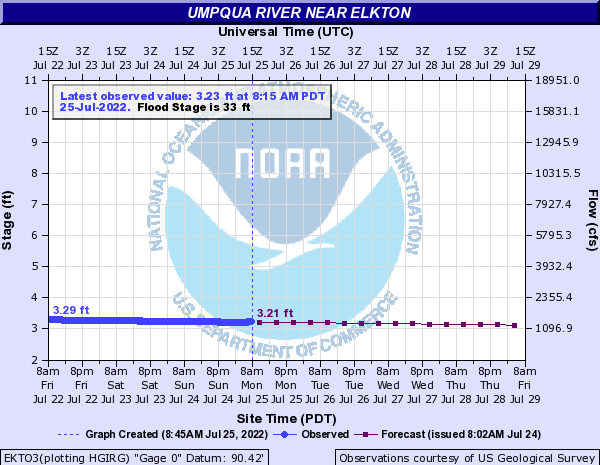 Umpqua River Water Levels