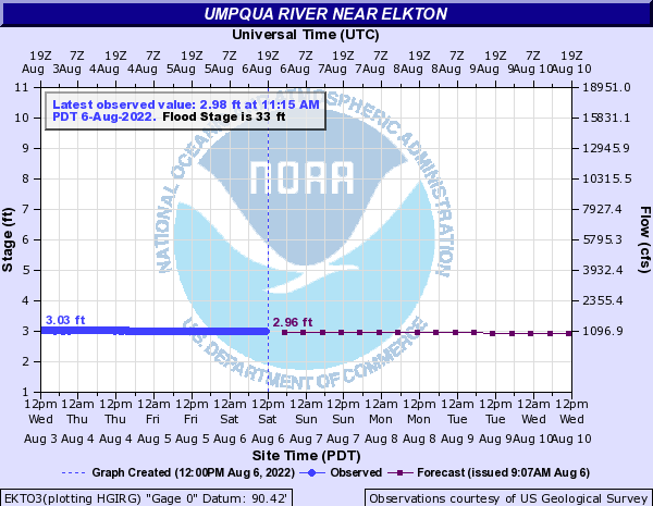 Umpqua River Water Level