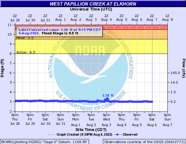 West Papillion Creek at Elkhorn