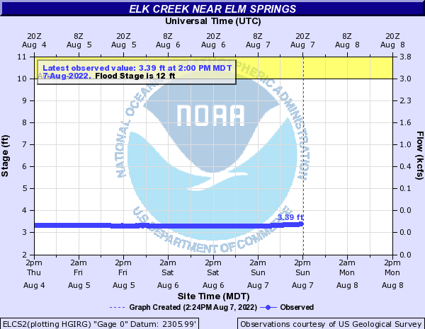 Elk Creek (SD) near Elm Springs