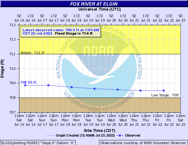 Fox River above Elgin