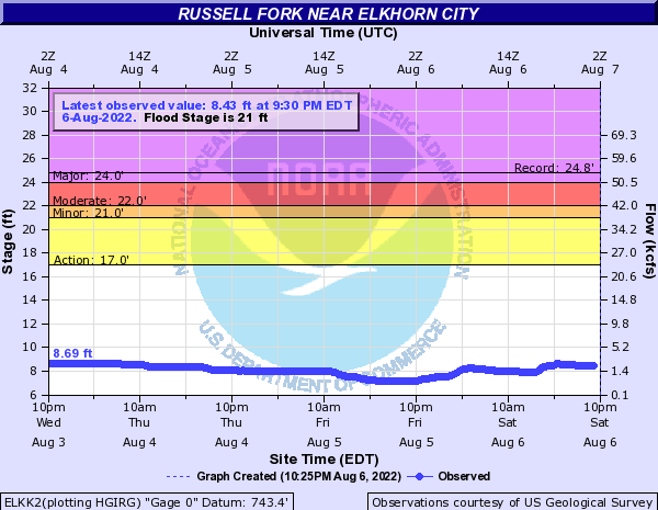 Russell Fork at Elkhorn City