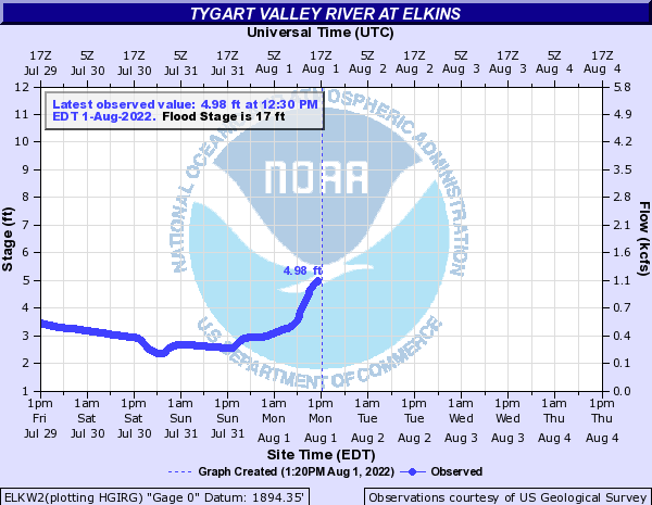 Tygart Valley River at Elkins