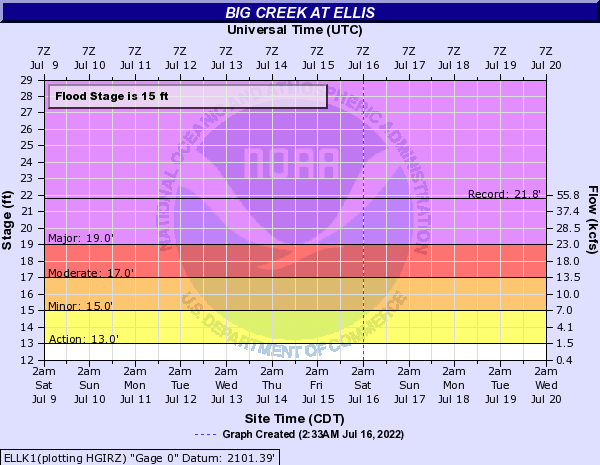 Big Creek at Ellis
