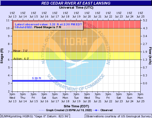 Red Cedar River at East Lansing