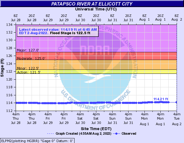Patapsco River at Ellicott City