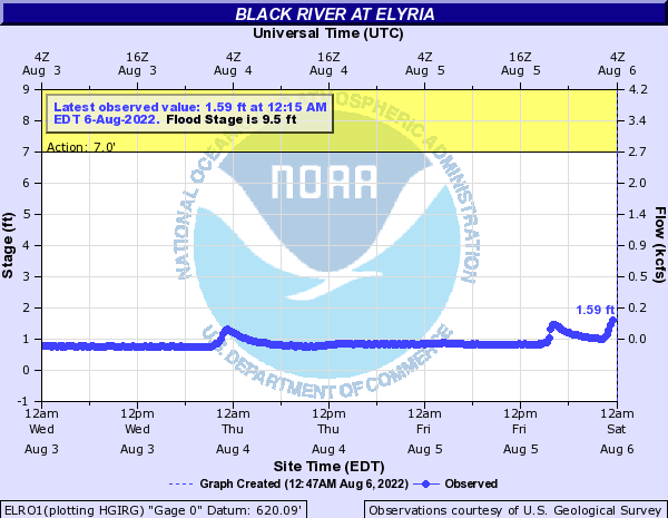 Black River at Elyria
