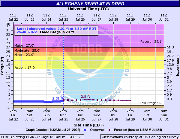 Allegheny River at Eldred