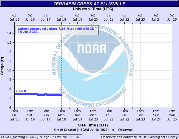 Terrapin Creek at Ellisville