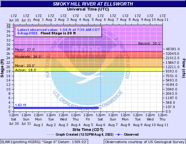 Smoky Hill River at Ellsworth