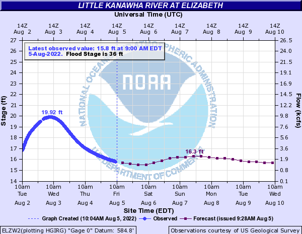 Little Kanawha River at Elizabeth