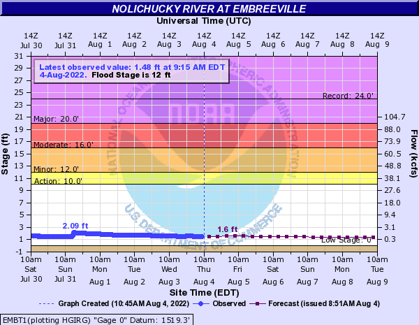 Nolichucky River at Embreeville