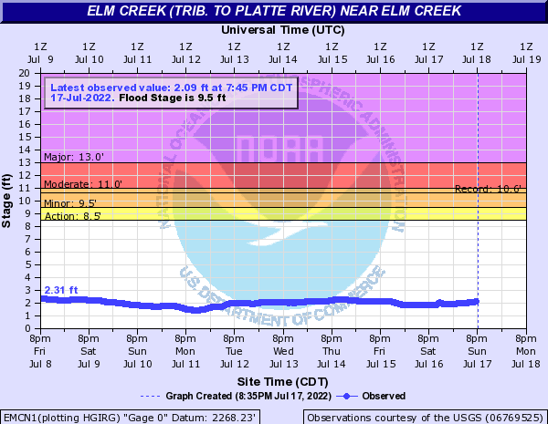 Elm Creek (trib. to Platte River) near Elm Creek
