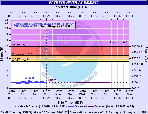 Payette River at Emmett