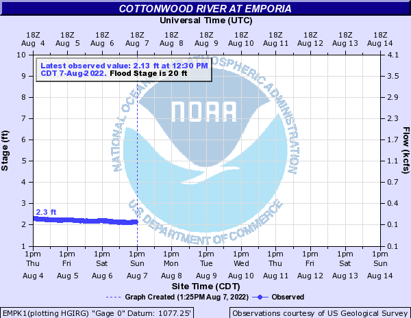 Cottonwood River at Emporia