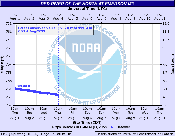 Red River of the North at Emerson MB