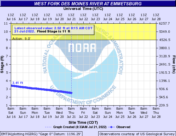 West Fork Des Moines River at Emmetsburg