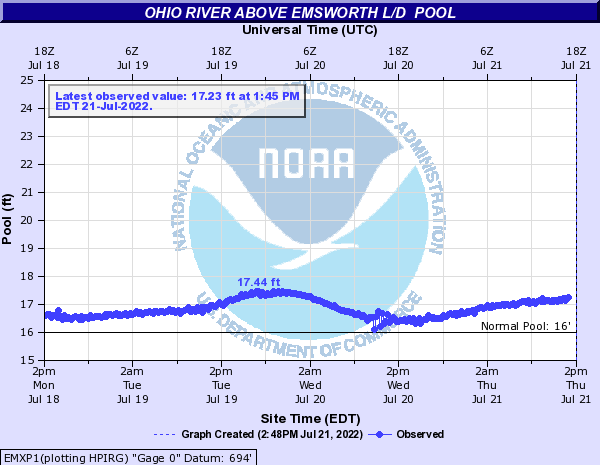 Ohio River above Emsworth L/d  Pool