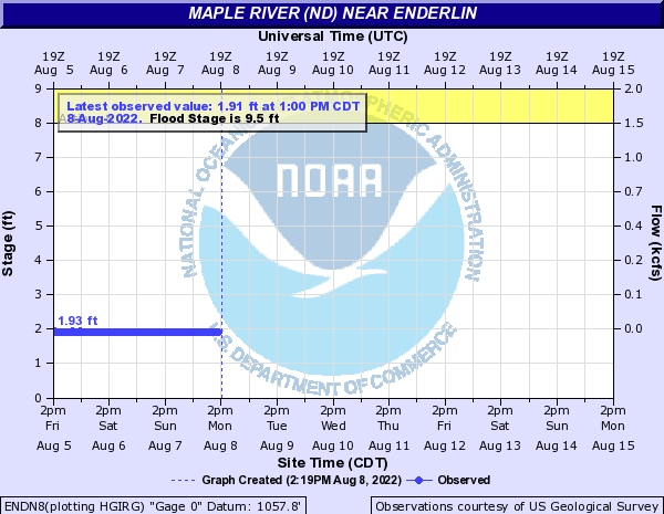 River level in Enderlin