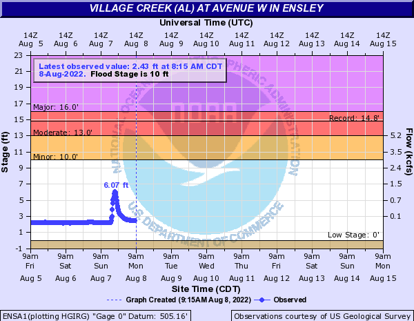 Village Creek (AL) at Avenue W in Ensley