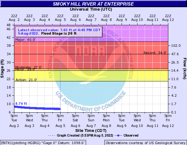 Smoky Hill River at Enterprise