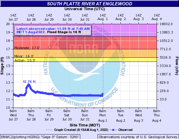 South Platte River at Englewood