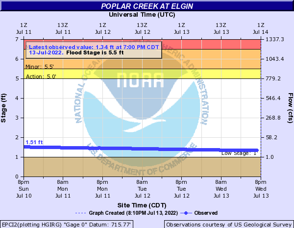 Poplar Creek at Elgin