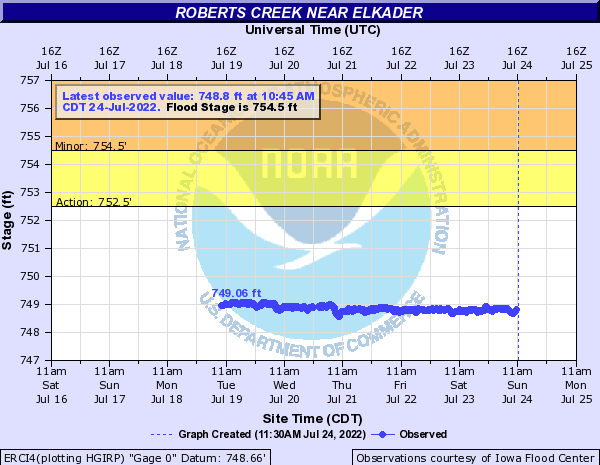 Roberts Creek near Elkader