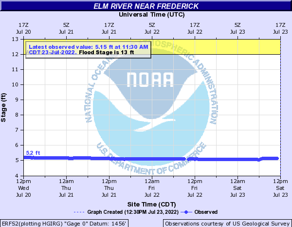 Elm River at Frederick