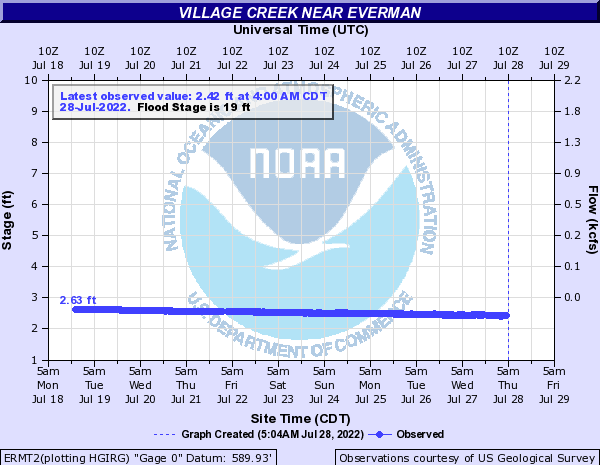 Village Creek near Everman