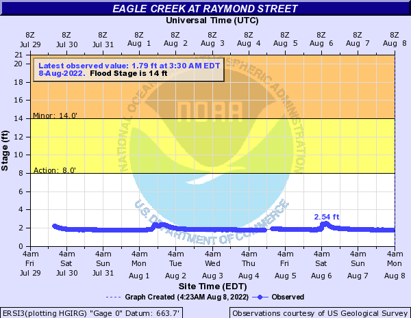 Eagle Creek (IN) at Raymond Street in Indianapolis