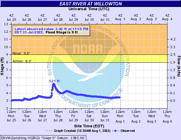 East River at Willowton