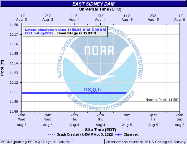 Water Level - East Sidney Dam