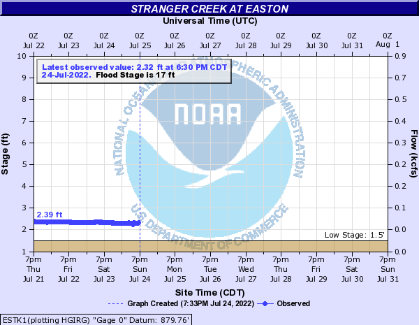 Stranger Creek at Easton