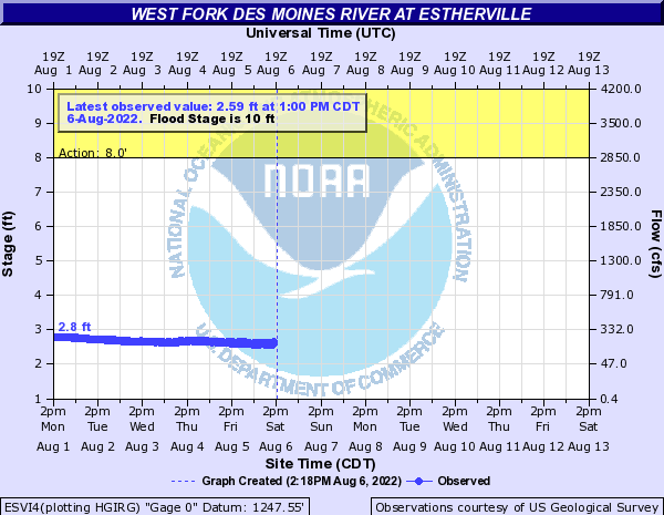 West Fork Des Moines River at Estherville