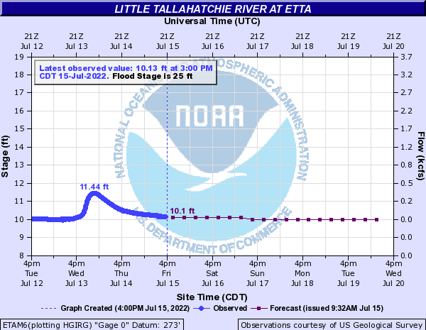 Little Tallahatchie River at Etta