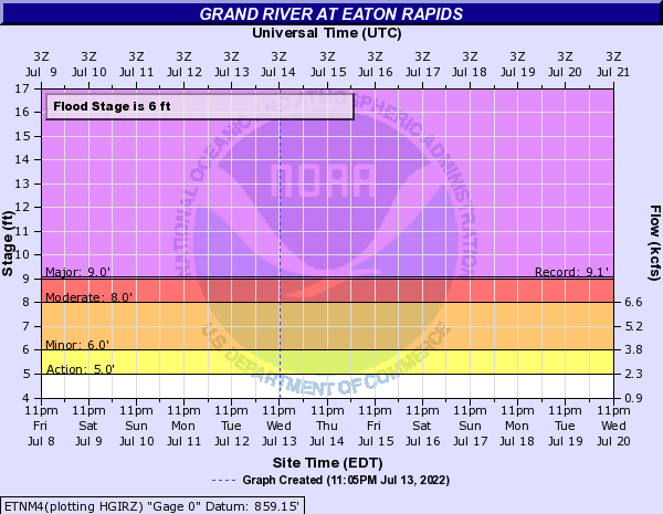 Grand River at Eaton Rapids