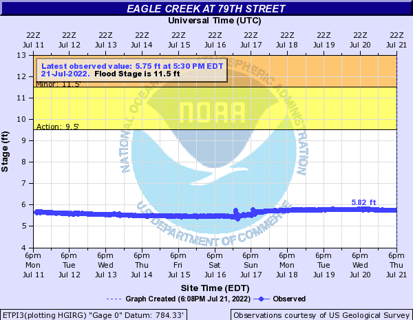 Eagle Creek (IN) near Traders Point