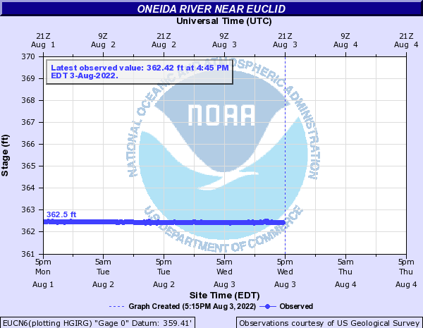 Oneida River near Euclid