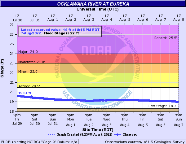 Ocklawaha River at Eureka
