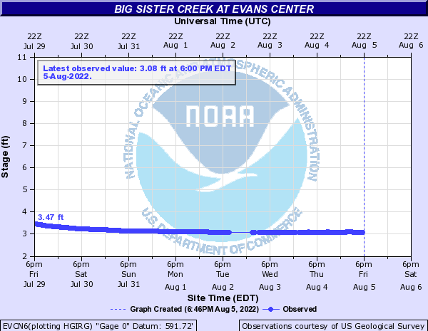 Big Sister Creek at Evans Center